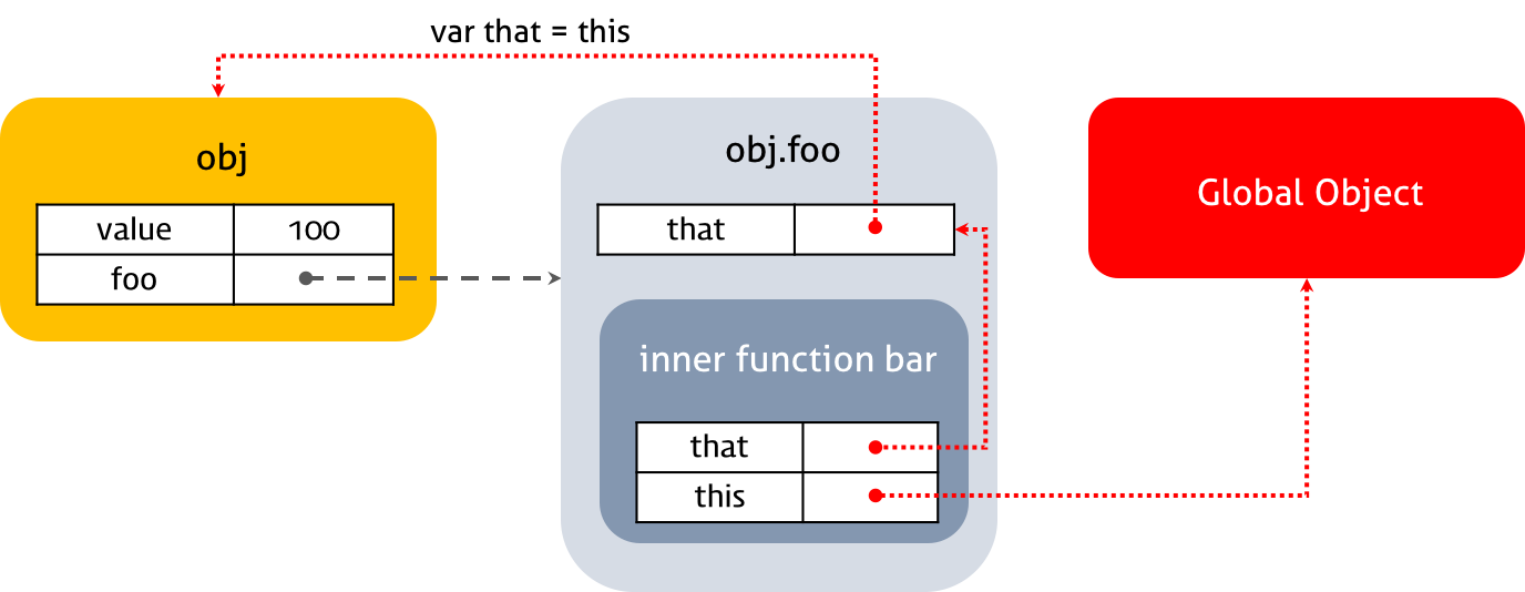 Function Invocation Pattern
