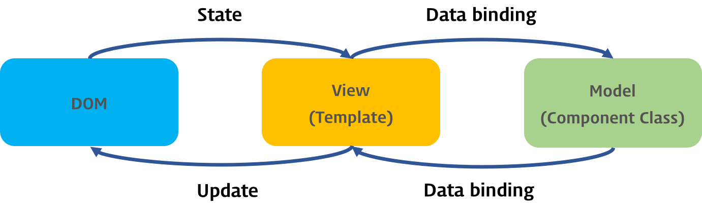angular-view-model
