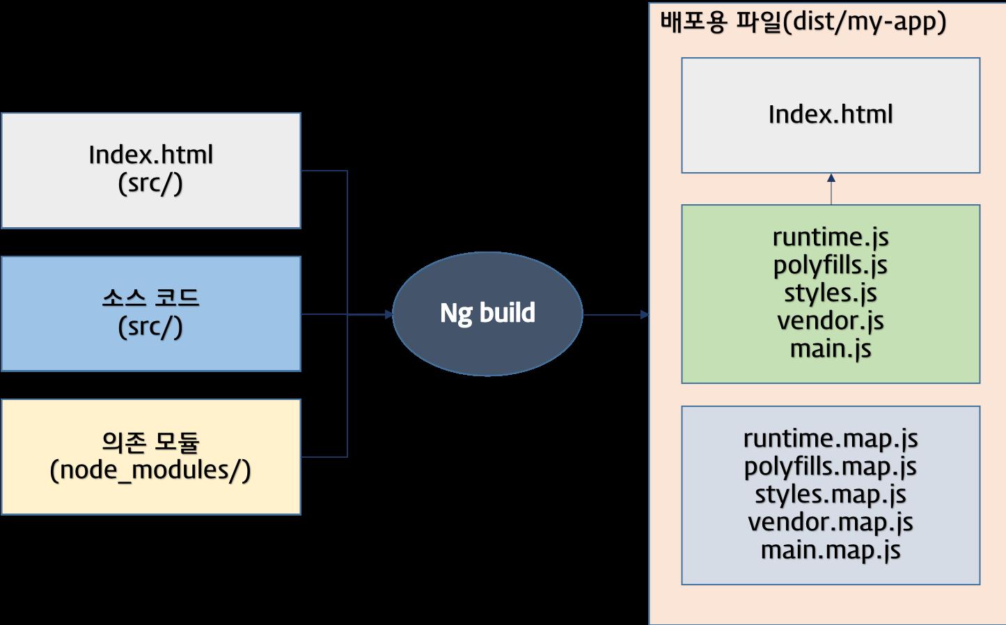 Angular CLI | PoiemaWeb