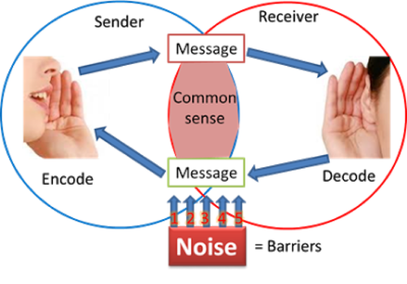 a letter that prevents communication barriers Barriers can affect good communication communication is a process of transferring information between two individuals, the sender and the receiver for communication to be a success, the receiver must understand the message that the sender intended.