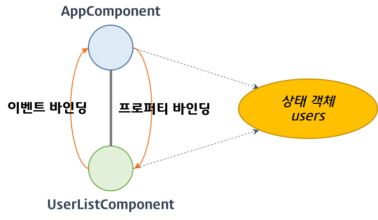 component-state