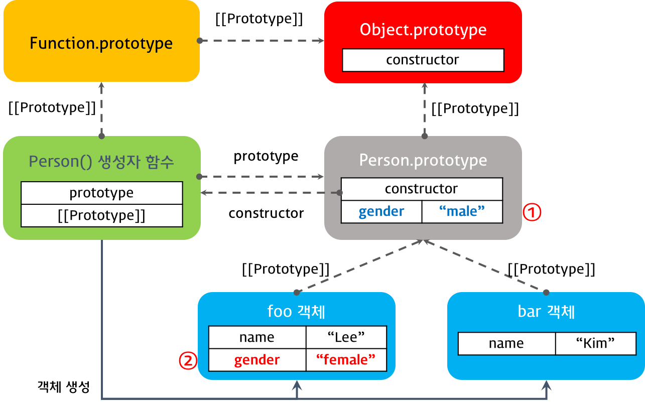 condition of prototype chaining