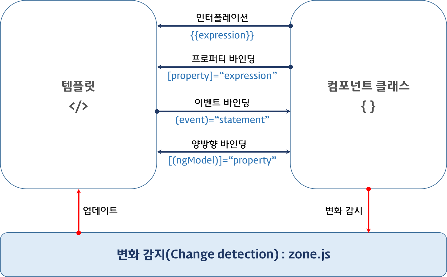 databinding & change detection