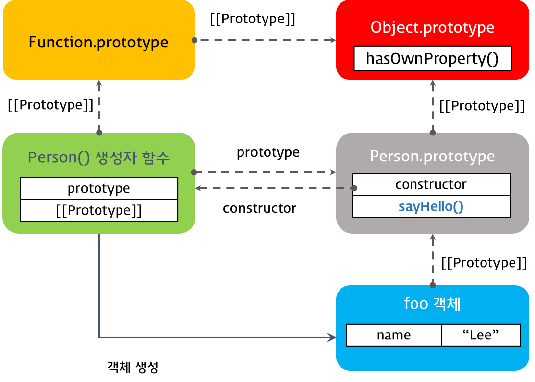 extension of prototype
