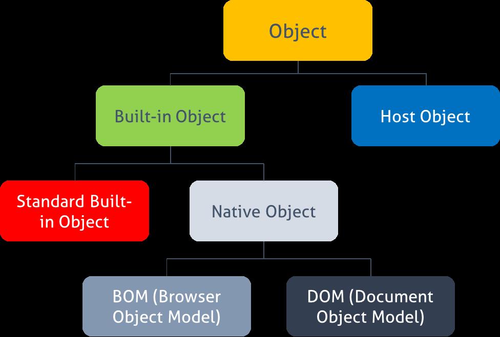 Built in objects in javascript pdf