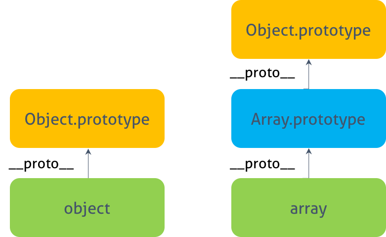 object prototype & array prototype